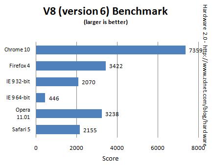 IE9 vs Chrome 10 vs Firefox 4 vs Opera 11.01 vs Safari 5