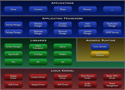 http://i.zdnet.com/blogs/android-architecture-485b.jpg