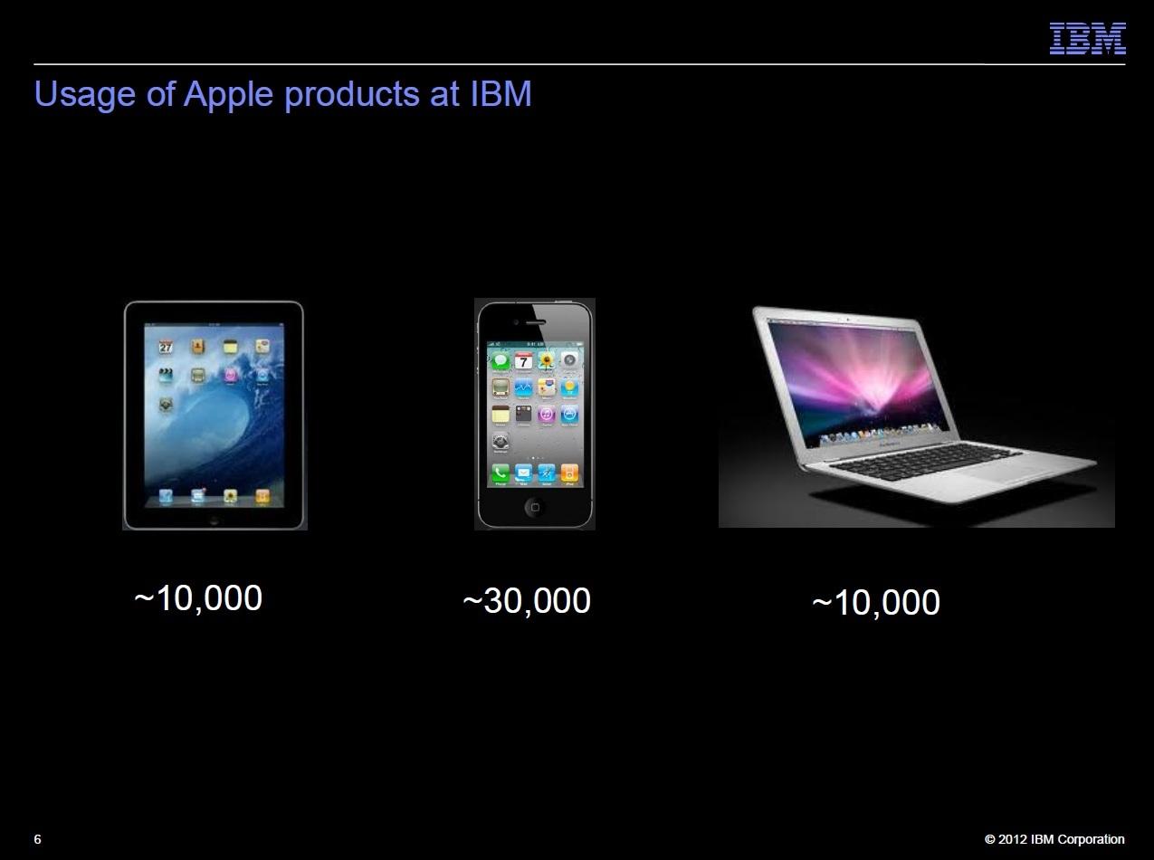 Slide IBM