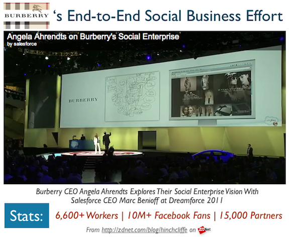 Burberry Social Business Case Study
