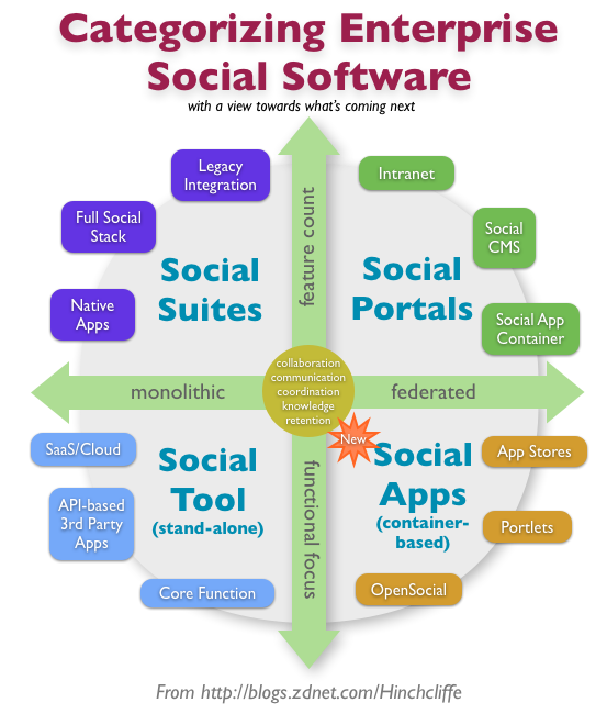 Enterprise social software suites portals apps and software