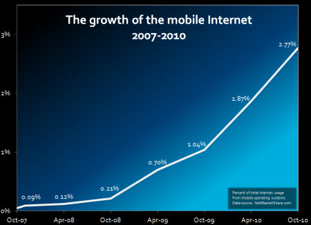 The Growth of the Mobile Internet