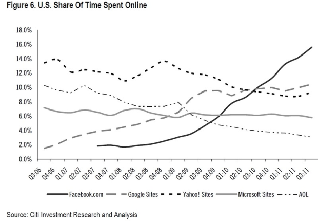citi_time_spent_online_q3_2011.png