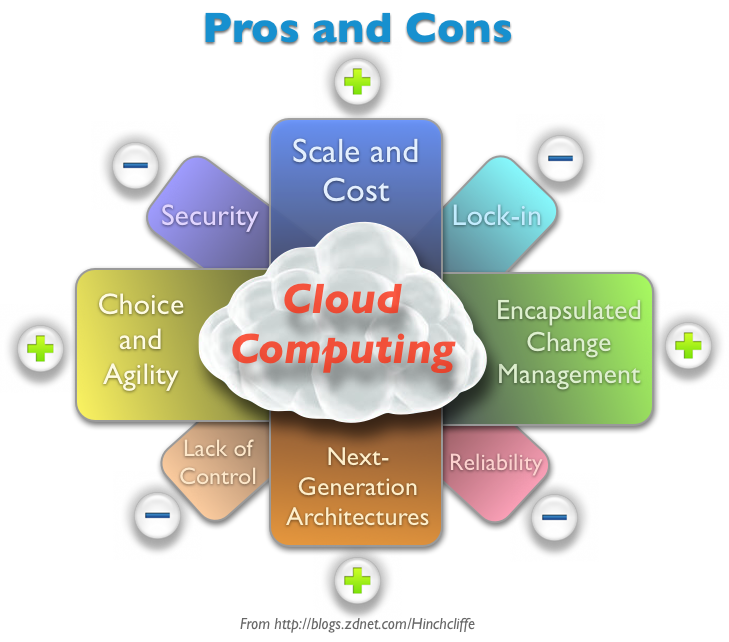 http://i.zdnet.com/blogs/cloud_computing_pros_cons_big.png