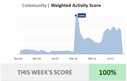 Community Activity Score Example