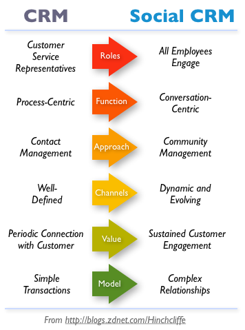 Comparing CRM with Social CRM