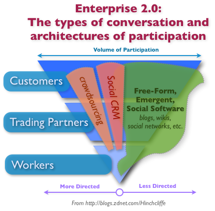 Enterprise 2.0, Social CRM, and Crowdsourcing:The types of conversation and architectures of participation