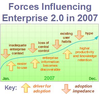 Forces Influencing Enterprise 2.0 in 2007
