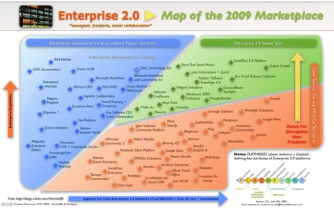 Dion Hinchcliffe's Enterprise 2.0 Map.  Click to enlarge.