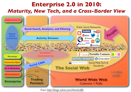 Enterprise 2.0 in 2010: Maturity, New Tech, and a Cross-Border View