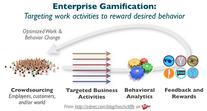 Enterprise gamification: Will it drive better business performance?