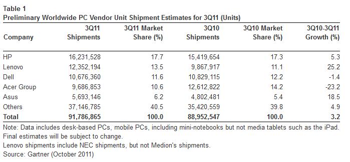 HP domina el mercado de PCs, con Lenovo cada vez más cerca 29