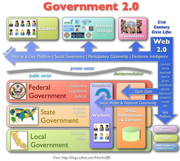 Valdība 2.0