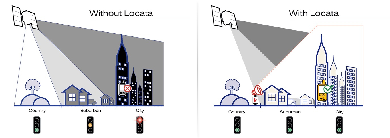Locata Technology