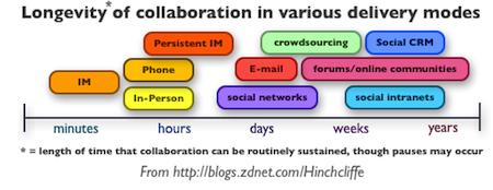 Longevity Of Social Collaboration