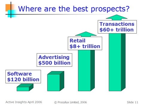 Comparing the value of software, advertising and other markets