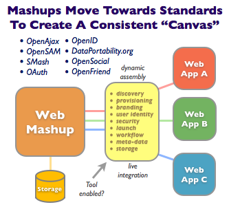 "Mashups Move Towards Standards To Create A Consistent ""Canvas"""