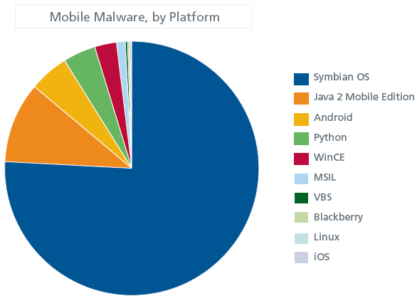 Mobile Malware, By Platform (McAfee's reports)