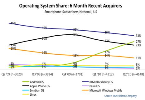智慧手機市場趨勢
