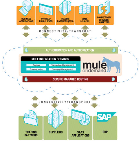 MuleOnDemand can be used as a ESB-in-the-cloud service or connected to a