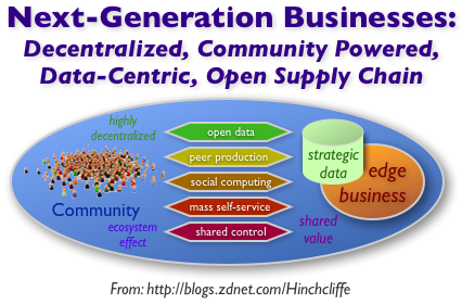 What will power next-generation businesses?