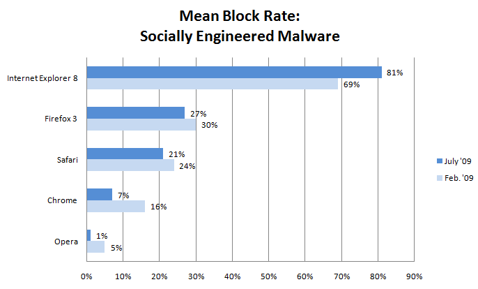 Graph: Malware block rate (IE8 wins)