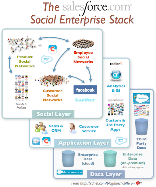 The Salesforce Social Ecosystem and Stack