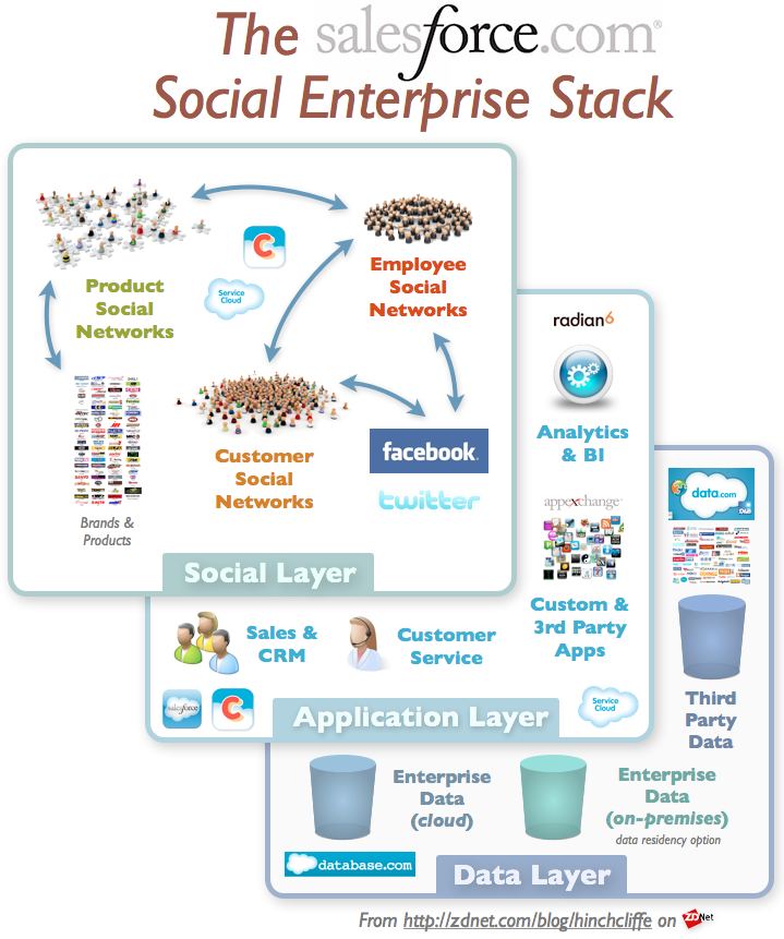 The Salesforce.com Social Enterprise Software Stack - Ozmosis Blog