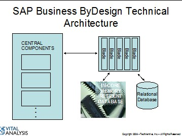 SAP Business ByDesign Update: Multi-tenancy, In-Core Memory DB and More
