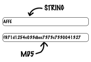 How an MD5 hash is generated