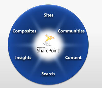 http://i.zdnet.com/blogs/sharepoint.jpg
