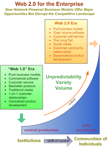 Web 2.0: The Shift of Control To Peer Production