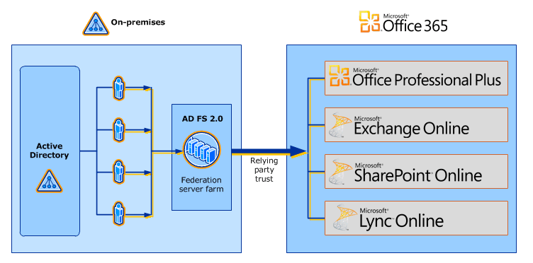 Active Directory in the cloud