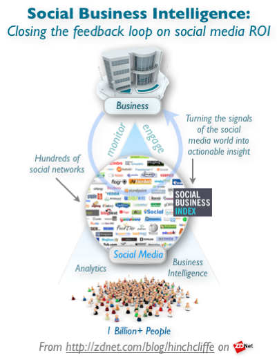 Social Business Intelligence - Social Business Index