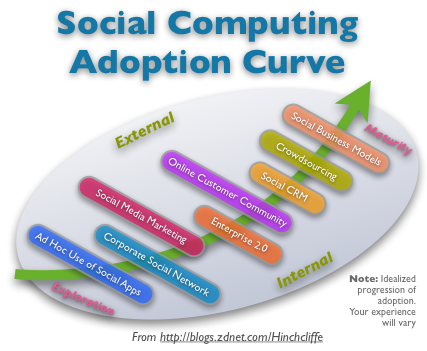 Social Computing Adoption Curve - Software and Processes
