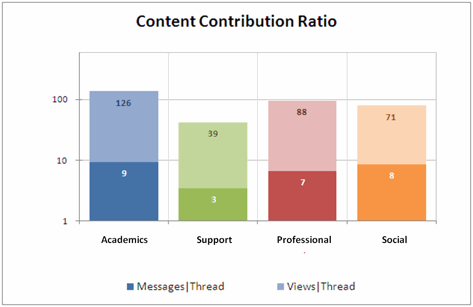Social Media Growth Content Contribution Ratio