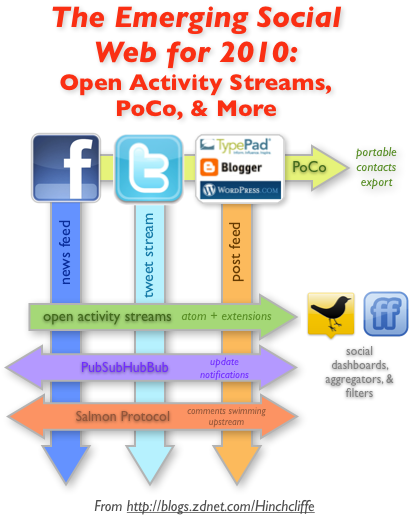 The Emerging Technologies and Standards of the Social Web in 2010: Open Activity Streams, Poco, and More