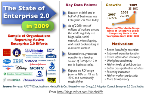 The State of Enterprise 2.0 for 2009: Trends, Statistics, Case Studies, and Facts