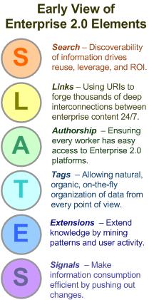 SLATES for Enterprise 2.0