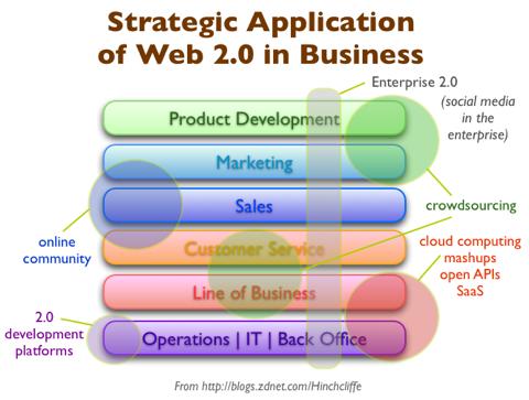 【看图学2.0】Web 2.0应用解析,一目了然 - 方兴东 - 方兴东的博客