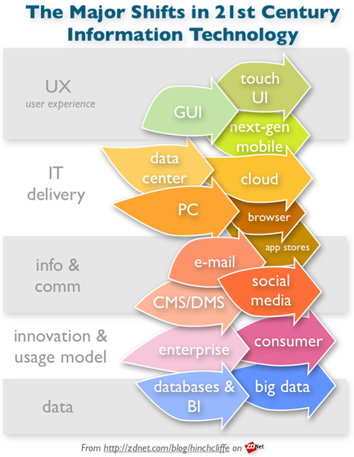 The Big Shifts in Information Technology - Cloud, Social, Mobile, Consumerization, Big Data