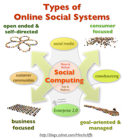 Types of Online Communities and Social Systems Including Enterprise 2.0