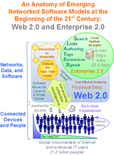 An Anatomy of Emerging Networked Software Models at the Beginning of the 21st Century: Web 2.0 and Enterprise 2.0