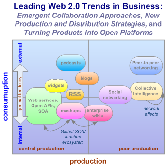 Leading Web 2.0 Trends in Business:Emergent Collaboration Approaches, New Production and Distribution Strategies, and Turning Products into Platforms