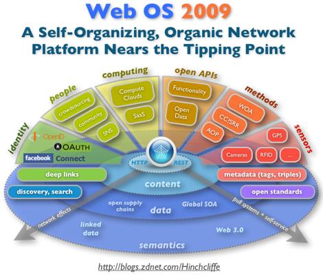 Web OS 2009