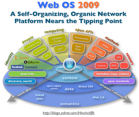ZDNet's Enterprise Web 2.0: The top 10 posts of 2009