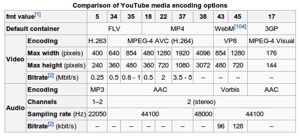 Список поддерживаемых форматов YouTube (Wikipedia)