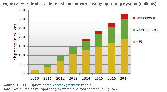 tablet market 2017